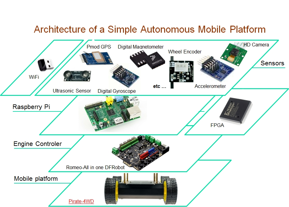 Architecture of a Simple Autonomous Mobile Platform